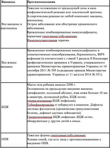 табл 3.1